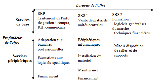 Licence D Economie Gestion Cours De Marketing Des Services